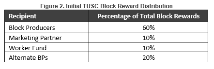 TUSC Block Reward Distribution
